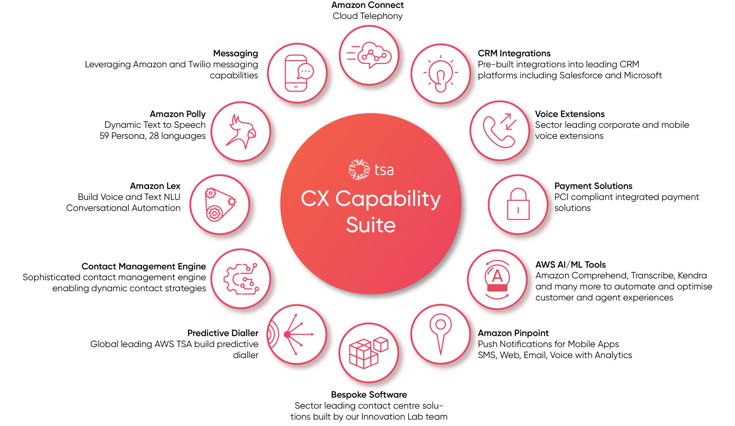 TSA CX Capability Suite